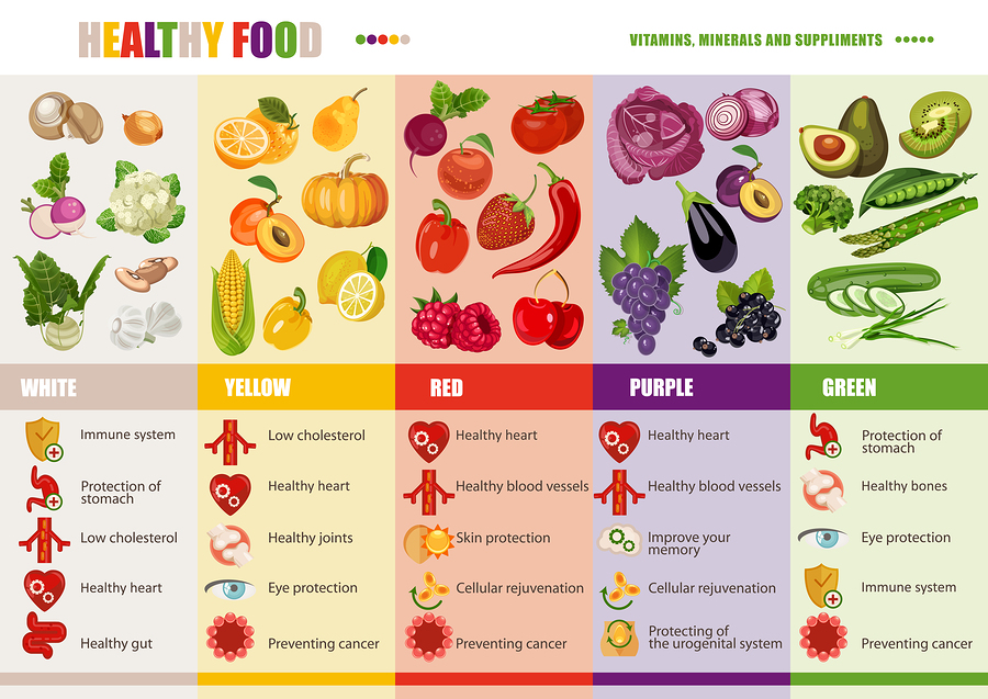 A Healthy Food Poster