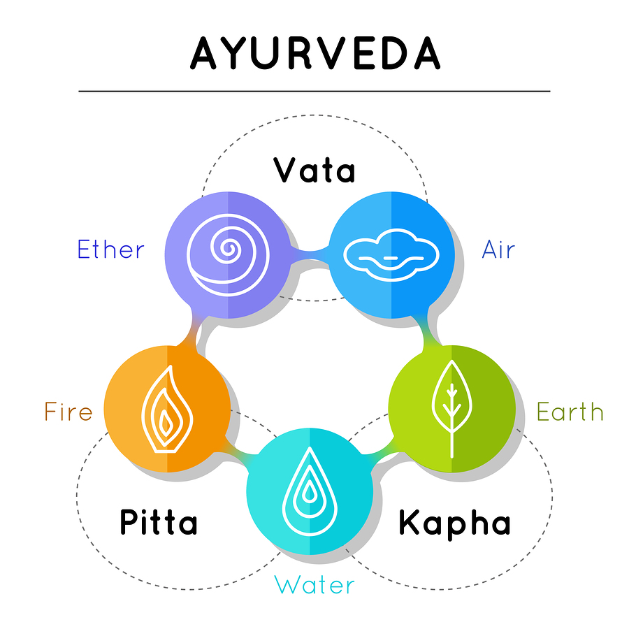 An Ayurveda Poster
