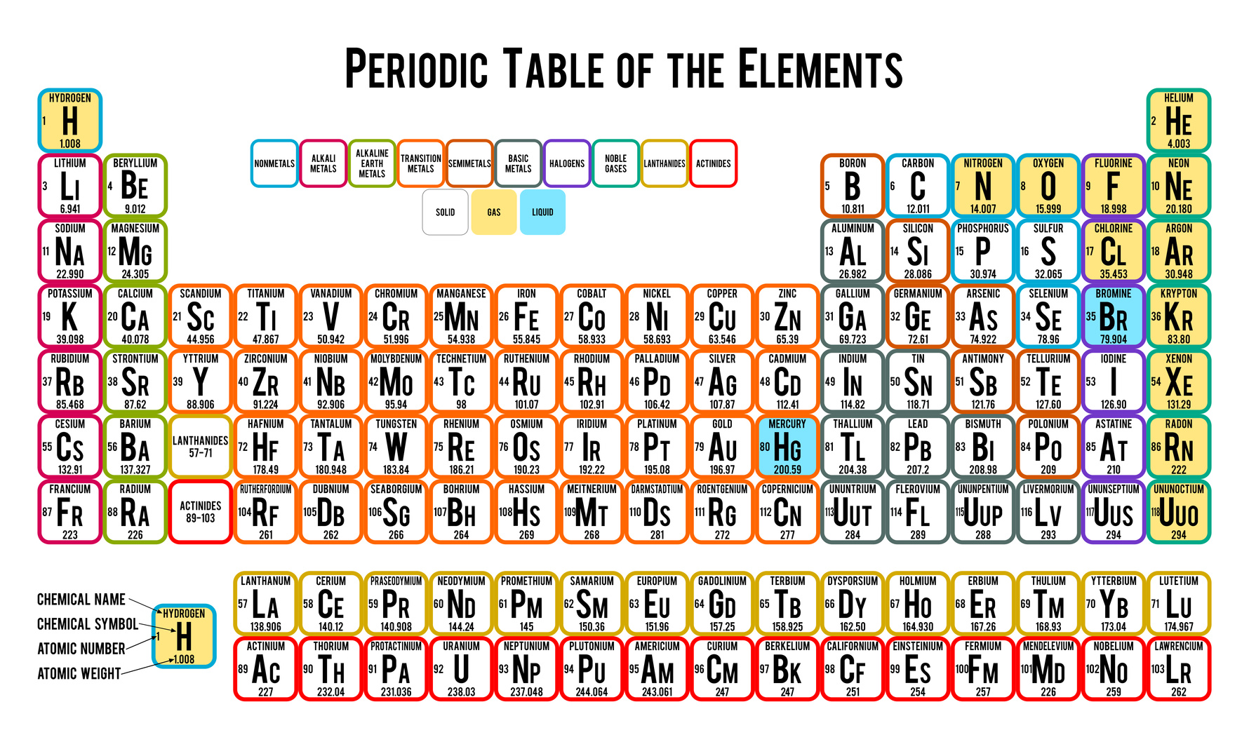 Periodic table of elements poster free brokeasshome photo collection pin periodic table poster gamestrikefo Gallery