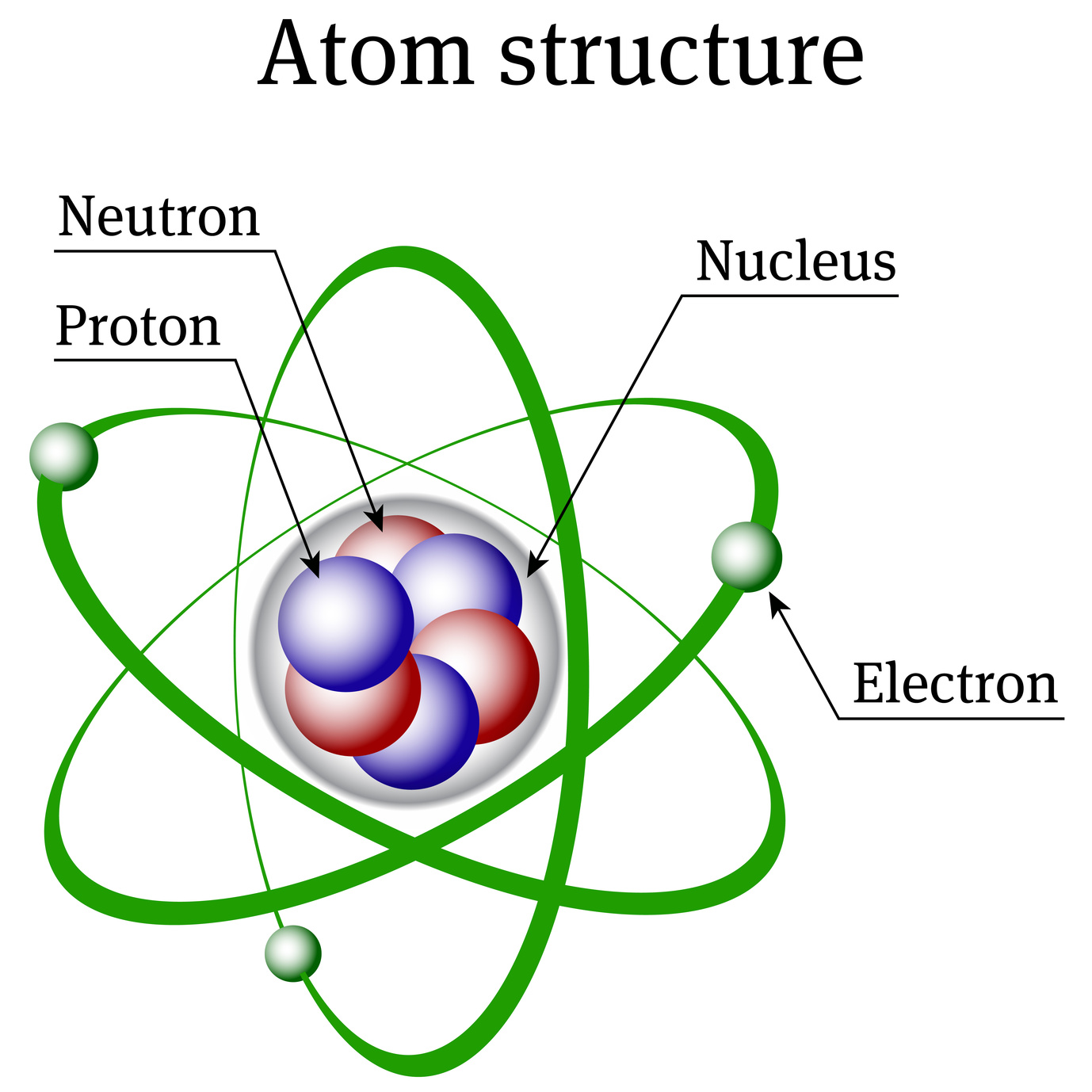 An Atom Structure Poster