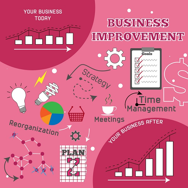 A Business Improvement Infographic