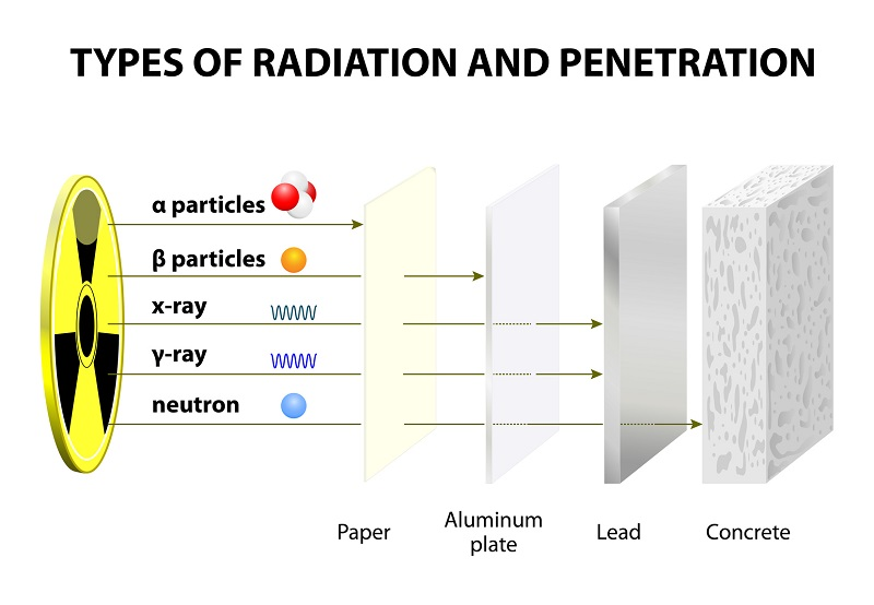 A Comparison of Types of Radiation Infographic Poster