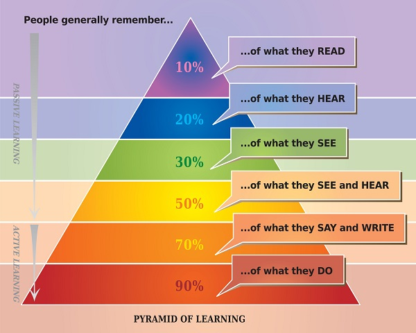 A Pyramid of Learning Chart Poster