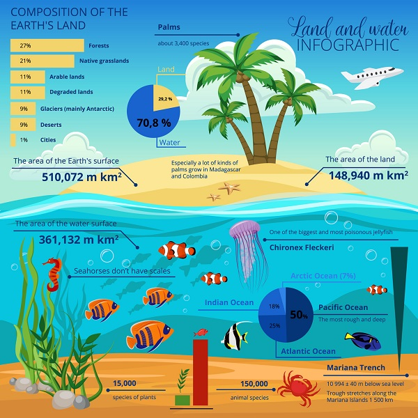 A Statistical Land and Water Infographic