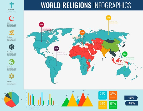 A World Religions Infographic Poster