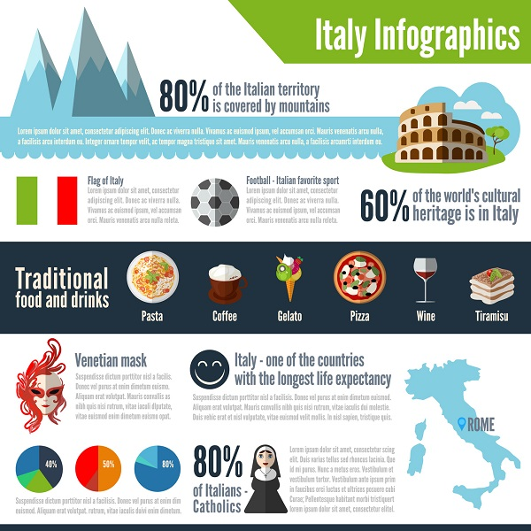 An Informational Infographic Poster about Italy