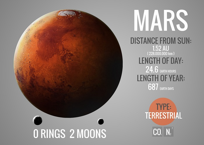A Mars Infographic Poster