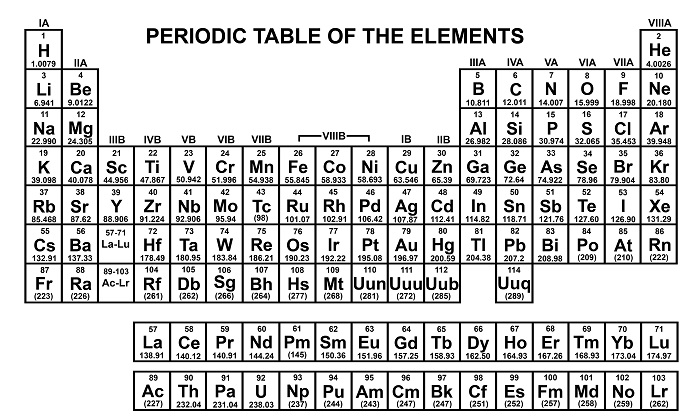 Adorable image throughout printable periodic table black and white