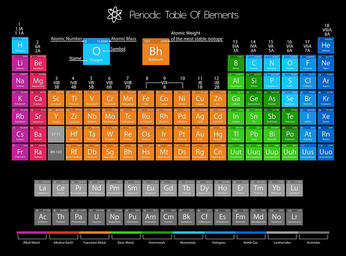 A Periodic Table Print