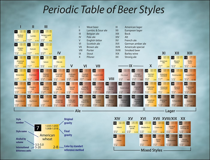 Periodic table poster efficient visual aid for a chemistry class a periodic table of beer styles poster urtaz Images