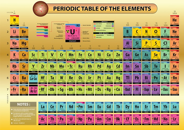 Periodic Table Poster Efficient Visual Aid For A Chemistry Class