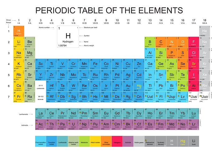 A Periodic Table of Elements Print