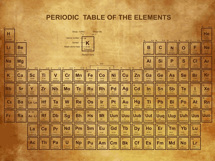 Wonderful A Vintage Periodic Table Poster