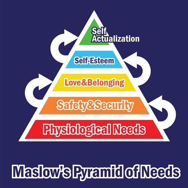 A Pyramid Of Needs Poster